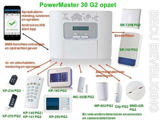 PowerMaster-30-33