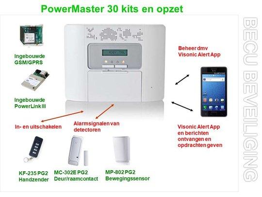 PowerMaster-kits-en-sets