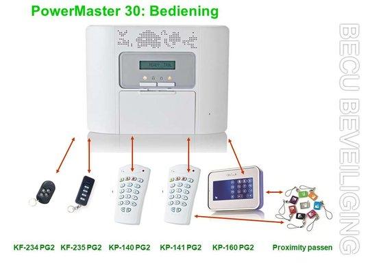 PowerMaster-bediening