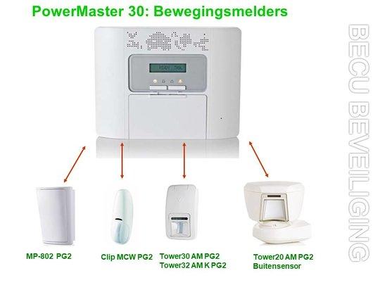 PowerMaster-Bewegingmelders
