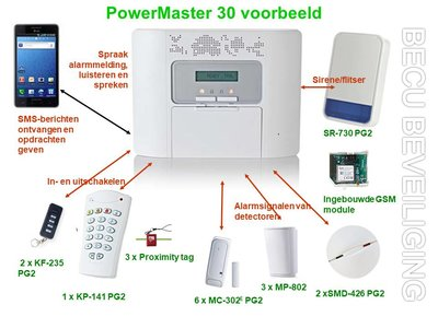 PowerMaster 30 voorbeeld set