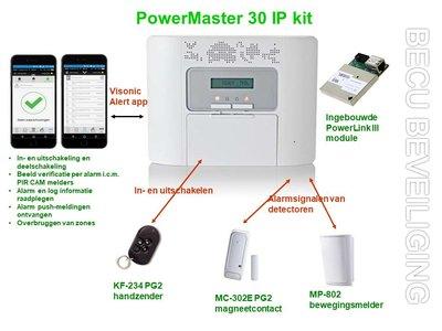 PowerMaster 30 IP kit